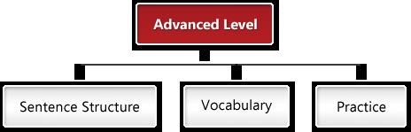 spoken-advanced-english
