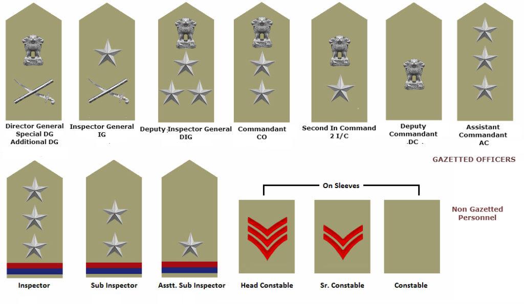 ranks-capf